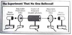 Einstein Podolsky Rosen EPR Experiment to test Bell's Theorem