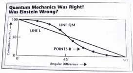 Einstein Podolski Rosen  Results