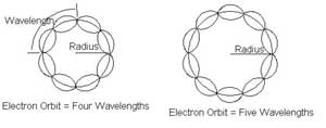 de Broglie Electron Wave Orbits