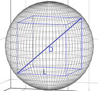 Cube enclosed within Sphere