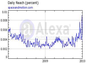 Alexa results January 2010