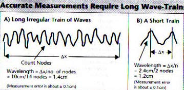 Errors of measuring wavelength causes Heisenberg's uncertainty principle