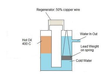 Liquid piston stirling pump