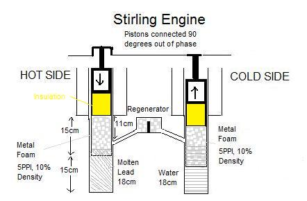 Stirling engine design high pressure 40atm high temperature 600 degrees celsius stirling for Stirling engine plans design blueprints