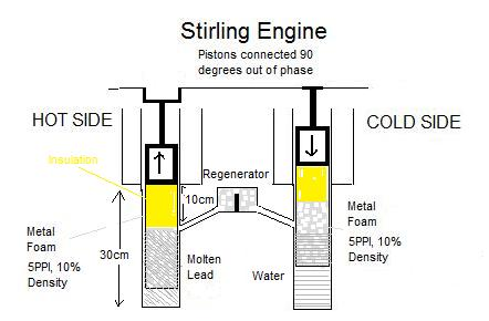 Stirling engine design on solar engine diagram